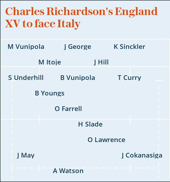 Six Nations 2020: Charles Richardson's England XV to face Italy