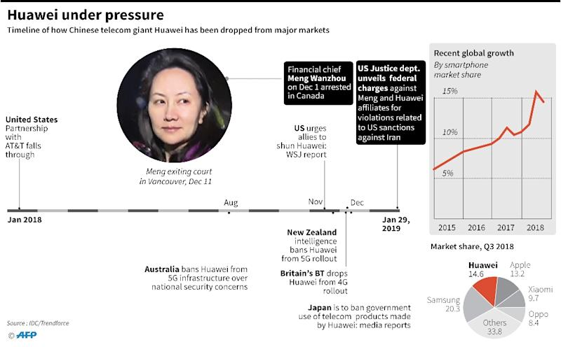 Timeline showing how Chinese telecom giant Huawei has been dropped from major markets in the past year, plus the arrest and US federal charges against finance chief Meng Wanzhou. (AFP Photo/John SAEKI)