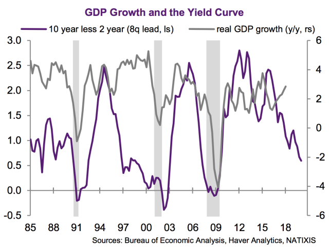 The yield curve has flattened sharply over the last couple years, leading many to worry about a potential recession. (Source: Natixis)