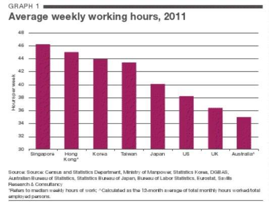 Singaporeans work the longest hours among top cities