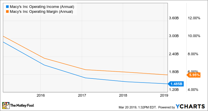 M Operating Income (Annual) Chart