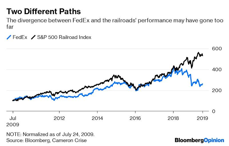 """(Bloomberg Opinion) -- To get Brooke Sutherland's newsletter delivered directly to your inbox, sign up here.It's going to be unbearably hot across much of the U.S. this weekend, but the early returns on industrial earnings have been decidedly cool. A nearly 30% run in CSX Corp. shares heading into its second-quarter earnings report suggested this was a company where investors thought they could find shelter amid a growing body of worrisome manufacturing data. They were wrong. The shares slumped more than 10% the day after CSX reversed a forecastfor low single-digit growthin revenue this year and predicted instead that revenue would dip as much as 2%. The East Coast railroad says it's being cautious, but the time for conservatism is when you start the guidance-giving process,so that strikes me as an inadequateexplanation for such a deep cut. CEO James Foote said the macroeconomic backdrop was one of the most """"puzzling"""" he's ever experienced and that there are no concrete signs of improvement in weak coal, intermodal and industrial volumes.Elsewhere in transportation, J.B. Hunt Transport Services Inc. and West Coast railroad Union Pacific Corp. actually saw their shares pop on earnings, but that seems to be a case of more realistic expectations than a drastically more positive view of the macroeconomic environment. J.B. Hunt was essentially flat going into earnings, for example, and Union Pacific had sold off in sympathy with CSX before it reported. Union Pacific said it expects second-half volume to be down about 2%, which implies a decline for the full year compared with an earlier call for a low-single digit gain – basically mimicking CSX's move. The other challenge with CSX is that it appears to be far enough along in its conversion to precision-scheduled railroading that there isn't as much fat left to cut as there is at Union Pacific. But it's track record of improved performance is still relatively short, capping its ability to make market share gains amid a su"""