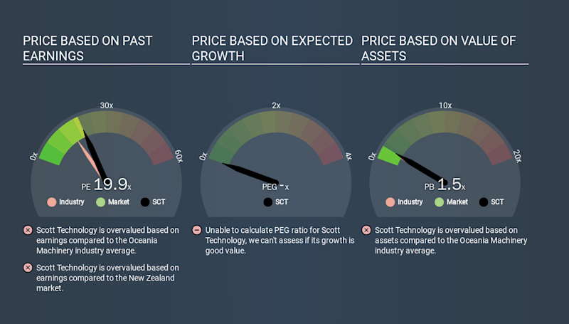 NZSE:SCT Price Estimation Relative to Market, January 4th 2020