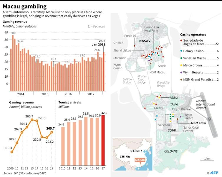Graphic on Macau gaming sector, including annual and monthly revenues and map locating major casinos