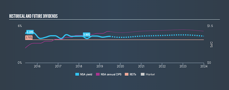 NYSE:NSA Historical Dividend Yield, June 24th 2019