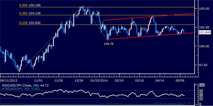 USD/JPY Technical Analysis – Channel Floor Still in Focus