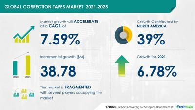 Latest market research report titled Correction Tapes Market by End-user, Distribution Channel, and Geography - Forecast and Analysis 2021-2025 has been announced by Technavio which is proudly partnering with Fortune 500 companies for over 16 years