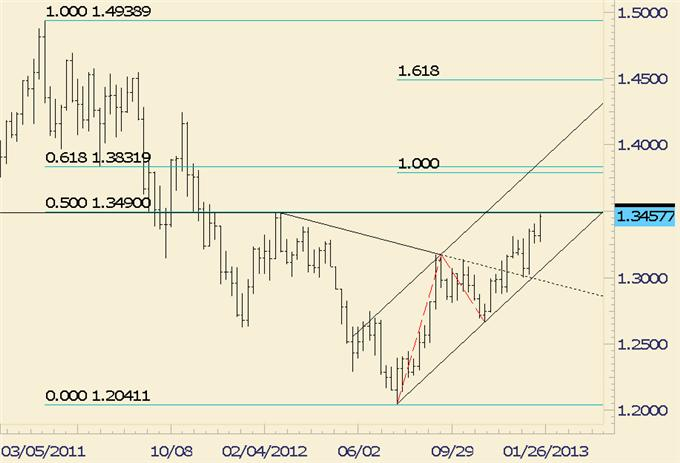 Forex_Analysis_EURJPY_Potentially_Repeating_Pattern_from_12_Years_Ago_body_eurusd.png, Forex Analysis: EUR/JPY Potentially Repeating Pattern from 12 Years Ago
