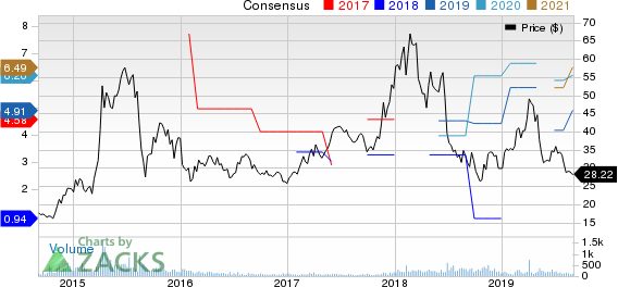China Southern Airlines Company Limited Price and Consensus