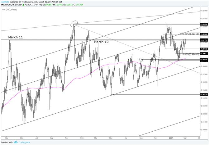 USD/CHF 1.0220s in Focus