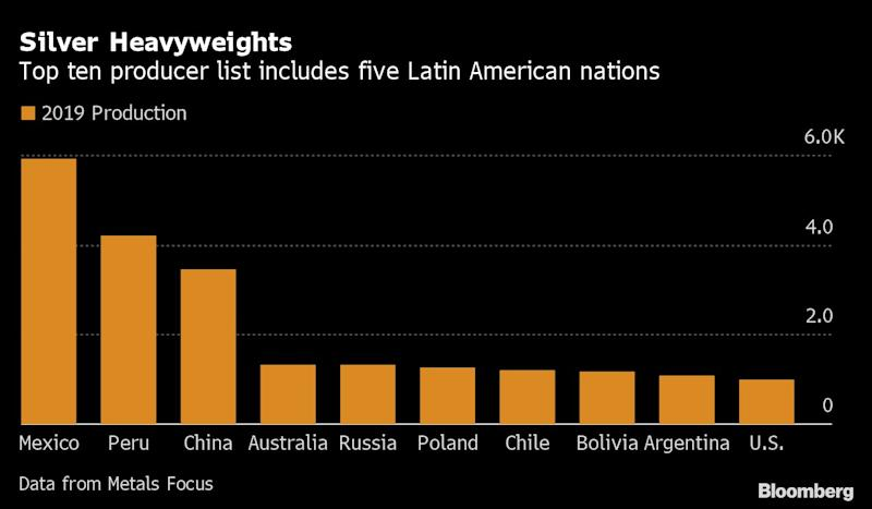 The Other Reason Silver Is Soaring: Disruptions in Latin America