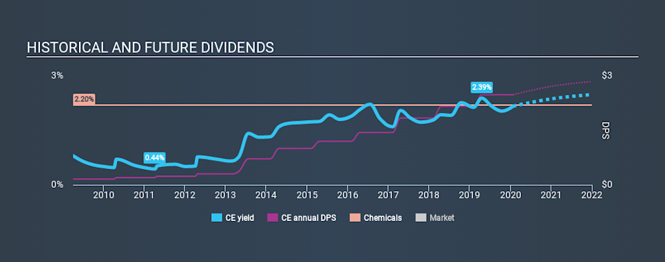 NYSE:CE Historical Dividend Yield, January 26th 2020