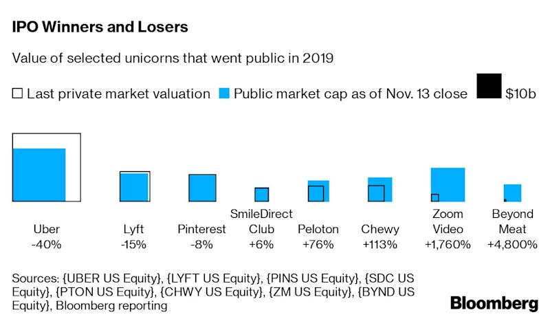 2020 Ipo List.Negative Yields Shrinking Unicorns And More Challenges For 2020