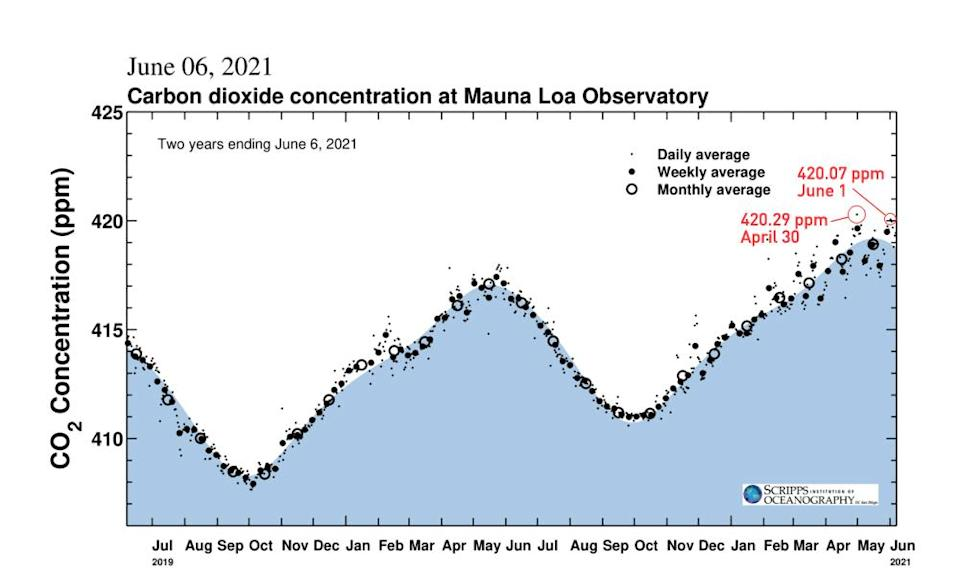 CO2 Mauna Loa Observatory Scripps two years 420ppm