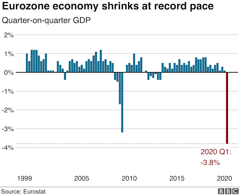 European economy shrank by a record 3.8% in Q1