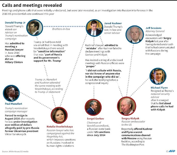 Graphics on meetings and phone calls that were initially undeclared, but were later revealed, as an investigation into Russian interference in the 2016 US presidential vote continues (AFP Photo/John SAEKI)