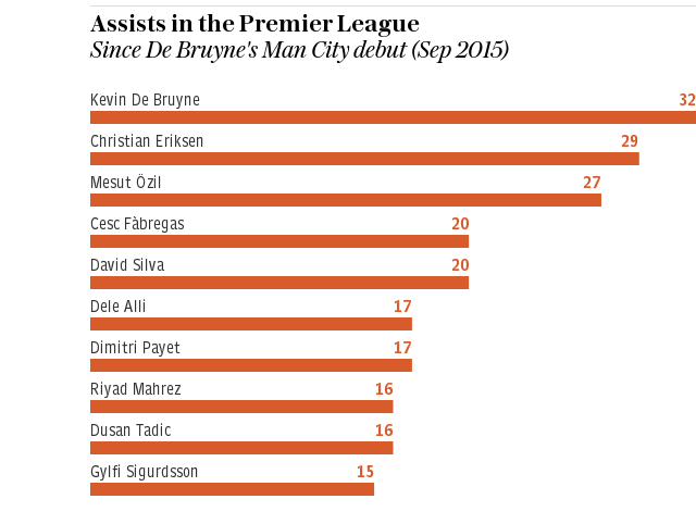 Graphic: Assists in the Premier League