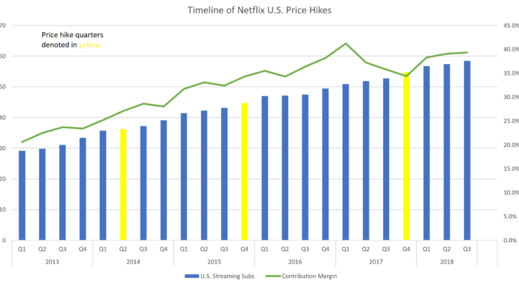 Following The October  Price Hike Netflix Added   Million Domestic Subs Versus   Million In The Prior Twelve Month Period