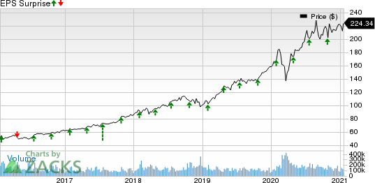 Microsoft Corporation Price and EPS Surprise