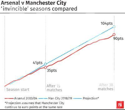 Arsenal's 'Invincibles' compared to the current Manchester City