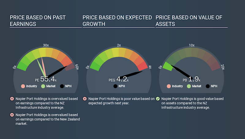 NZSE:NPH Price Estimation Relative to Market, March 8th 2020