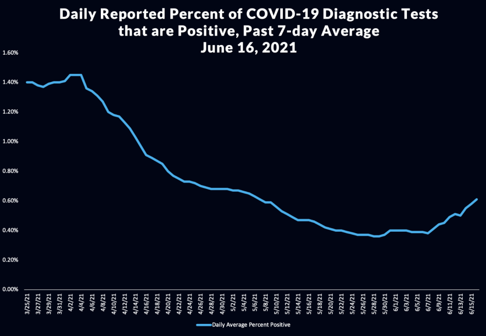Covid test positivity rate in Los Angeles - Credit: LADPH
