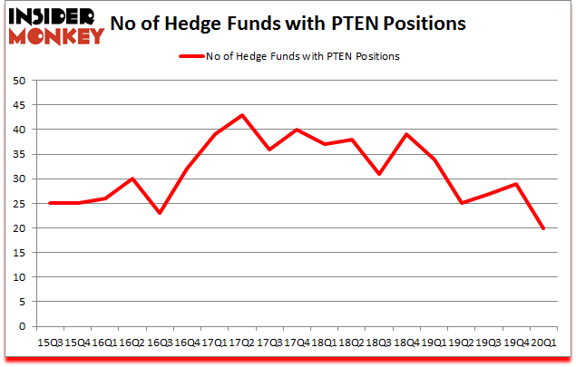 Is PTEN A Good Stock To Buy?