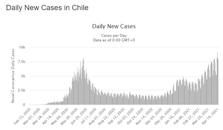 Chile bate récords de contagio en la pandemia (Worldometers.info).