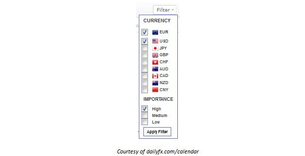 Learn_Fore_Trading_Economic_News_with_DailyFX_s_Economic_Calendar__body_Picture_10.png, Learn Forex: Trading Market News with DailyFX' s Economic Calendar