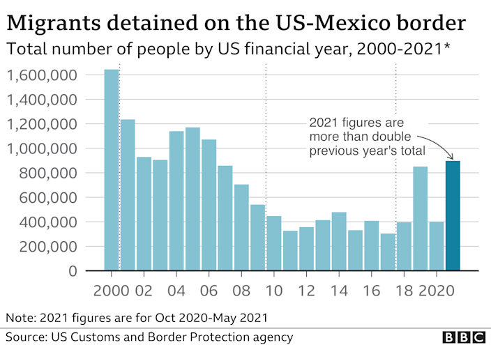 Migrants detained at the US border