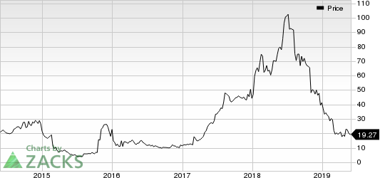 Weight Watchers International Inc Price