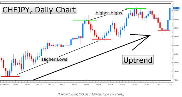 Learn_Forex_Higher_Probability_Candlestick_Entries_body_Picture_12.png, Learn Forex: Higher Probability Candlestick Entries