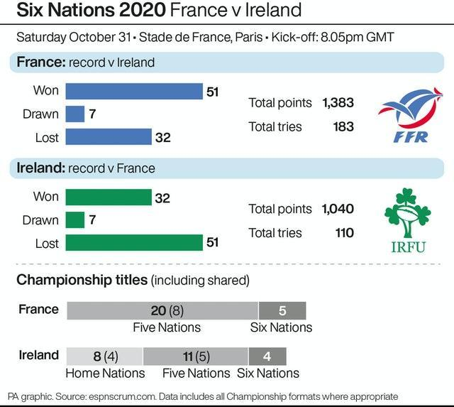 Ireland travel to France looking to secure their fourth Six Nations crown in seven years