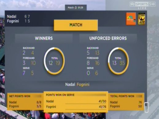 Fognini made almost twice as many unforced errors as he hit winners