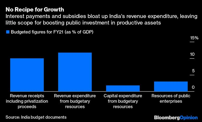 What's in Modi's Budget for Indians? Precious Little