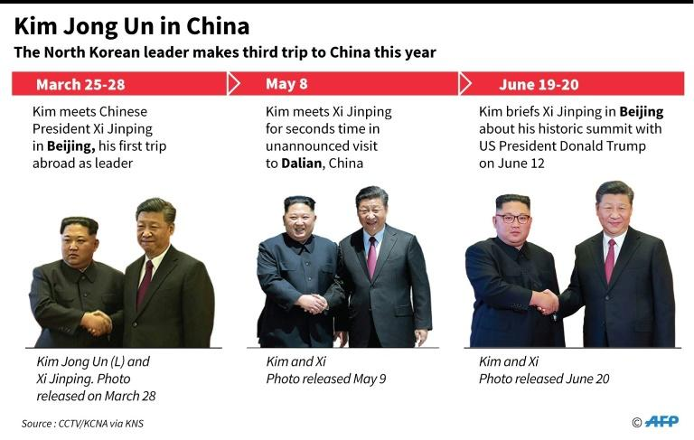 Graphic on Kim Jong Un's three visits to China this year