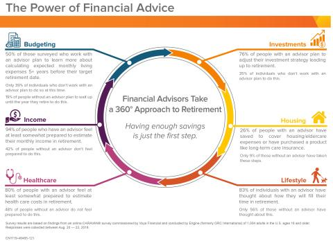 Voya Financial Survey Results Highlight the Power of Financial Advice