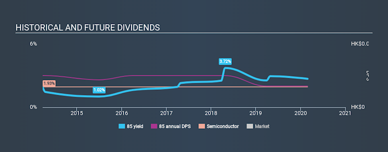 SEHK:85 Historical Dividend Yield, February 28th 2020