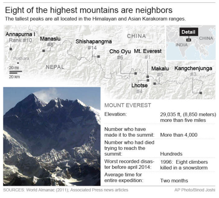 Graphics profiles Mount Everest.; 3c x 6 inches; 146 mm x 152 mm;