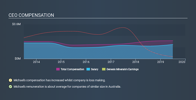 ASX:GMD CEO Compensation, January 7th 2020