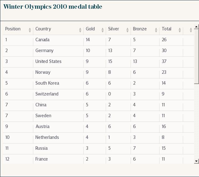 Winter Olympics 2010 medal table