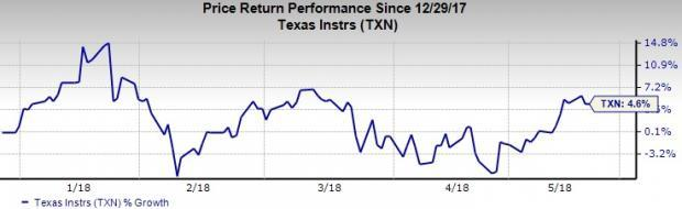 Top-Ranked Semiconductor Stocks to Buy: Texas Instruments Incorporated (TXN)