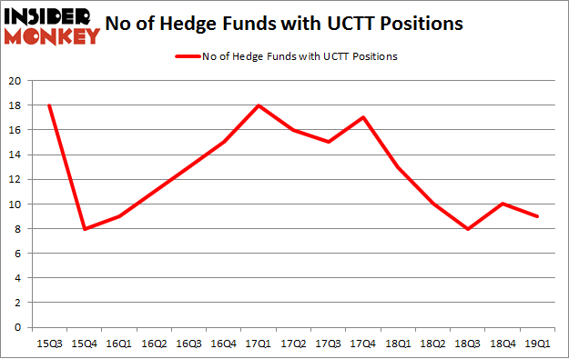 No of Hedge Funds with UCTT Positions