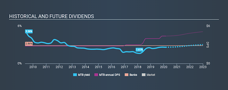 NYSE:MTB Historical Dividend Yield, February 24th 2020