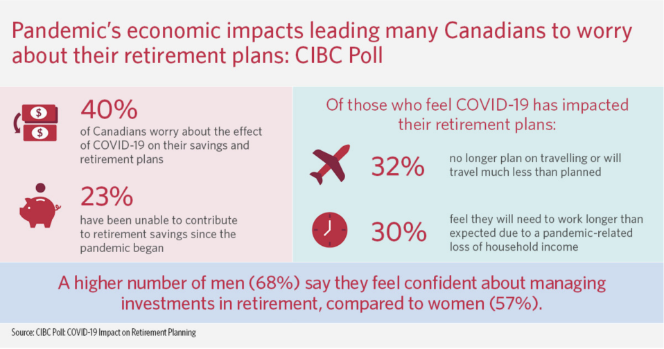 This CIBC poll shows that the pandemic has shaken up many Canadians' retirement plans, whether they feel the need to delay retirement or will have to adjust their expectations of what retirement will look like.