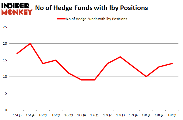 No of Hedge Funds with LBY Positions