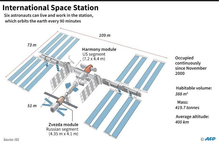 Diagram of the International Space Station (ISS) (AFP Photo/Alain BOMMENEL)