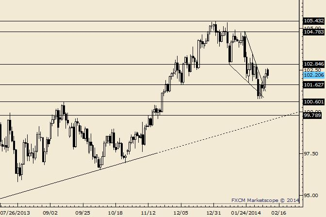 eliottWaves_usd-jpy_1_body_Picture_6.png, USD/JPY 104.20/50 is Possible Support but Warning Signs Surface