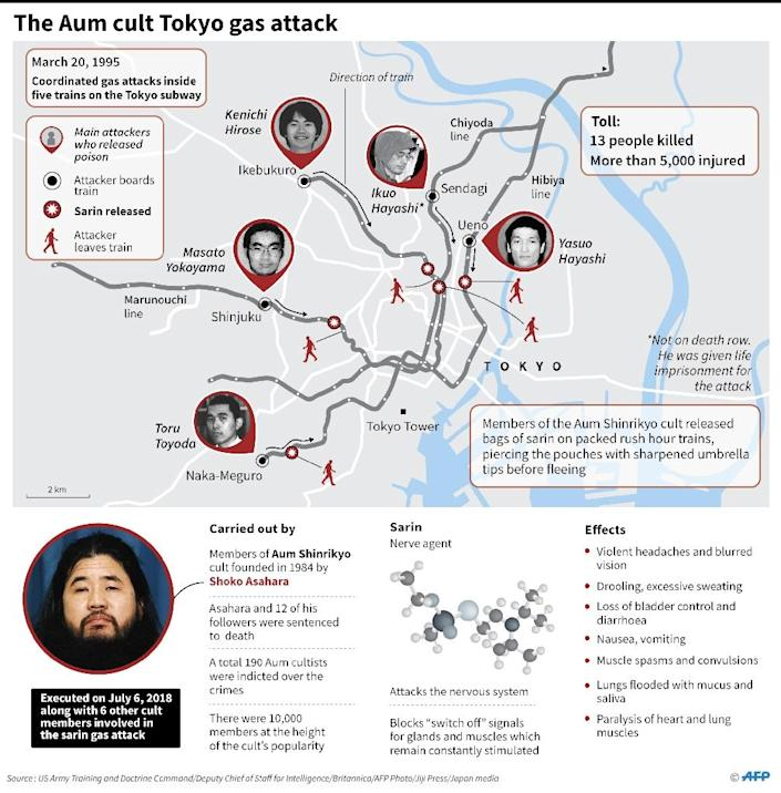 Map and factfile on the deadly sarin attack on Tokyo's subway in 1995. (AFP Photo/Gal ROMA)