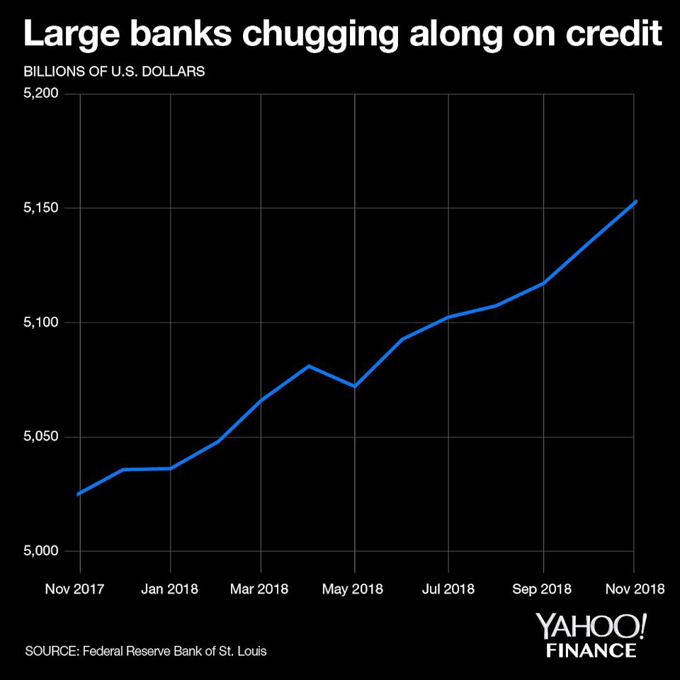 The Fed's H.8 data on loans and leases among large domestically chartered commercial banks shows a steady pipeline of credit. Credit: David Foster / Yahoo Finance